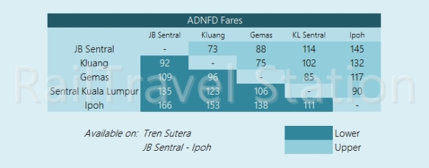 KTM Intercity Fare ADNFD
