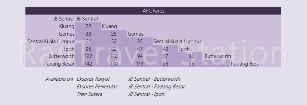 KTM Intercity Fare AFC