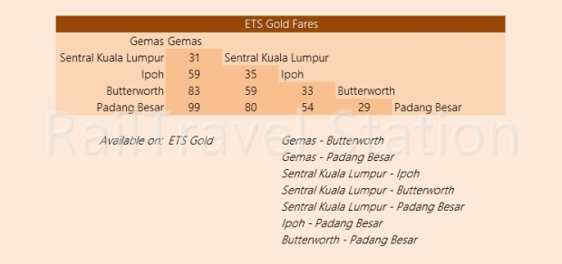 KTM Intercity Fare ETS Gold