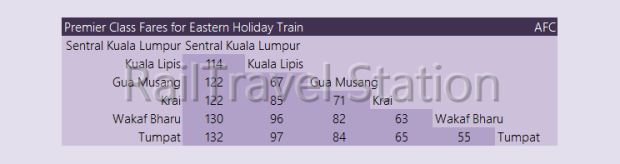 Fares KTM Intercity AFC Eastern Holiday