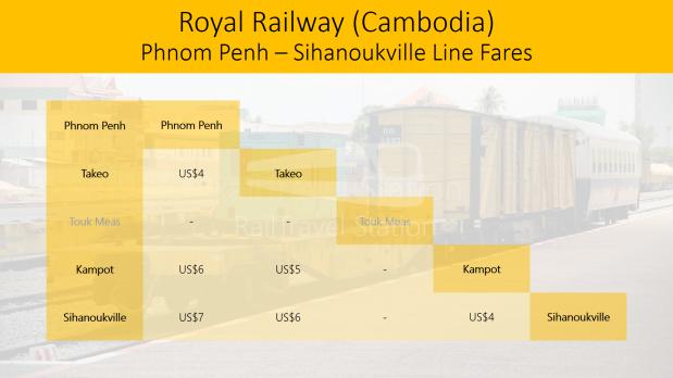 Royal Railway Cambodia Phnom Penh Sihanoukville Line Fares 20180404.png