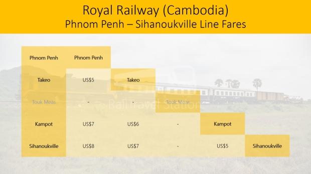 Royal Railway Phnom Penh Sihanoukville Line Fares